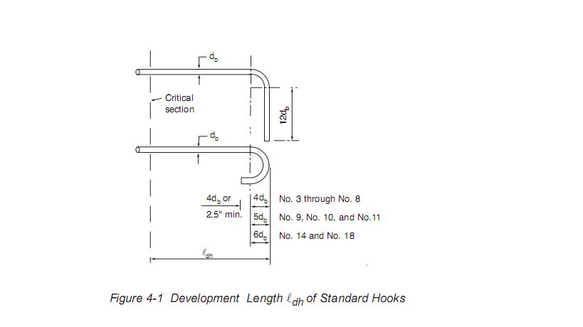 Development Length Of Standard Hooks